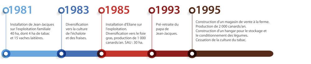 HistoriqueGaveur.jpg