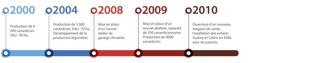 HistoriqueGaveur2.jpg